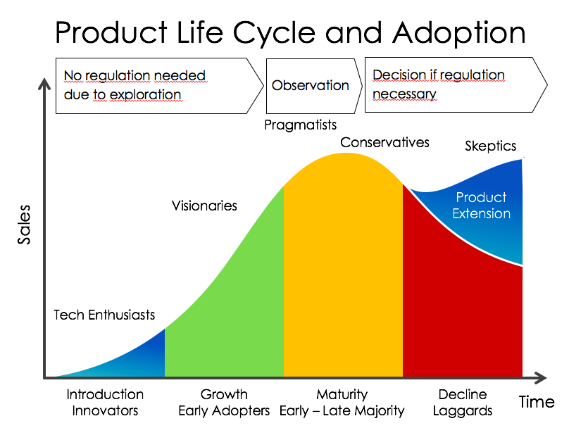 Emerging Technology Adoption